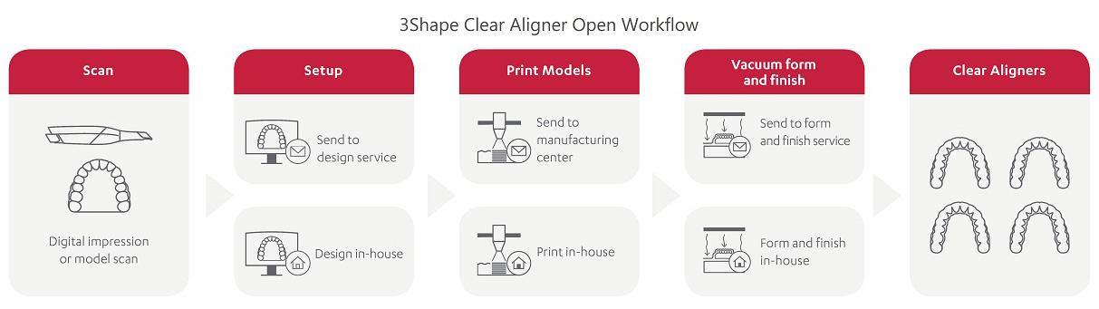 3S-Open-Workflow